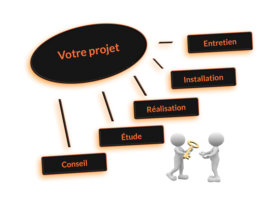 gestion-service